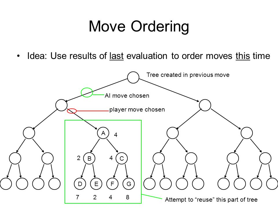 Move Ordering Idea: Use results of last evaluation to order moves this time. Tree created in previous move.