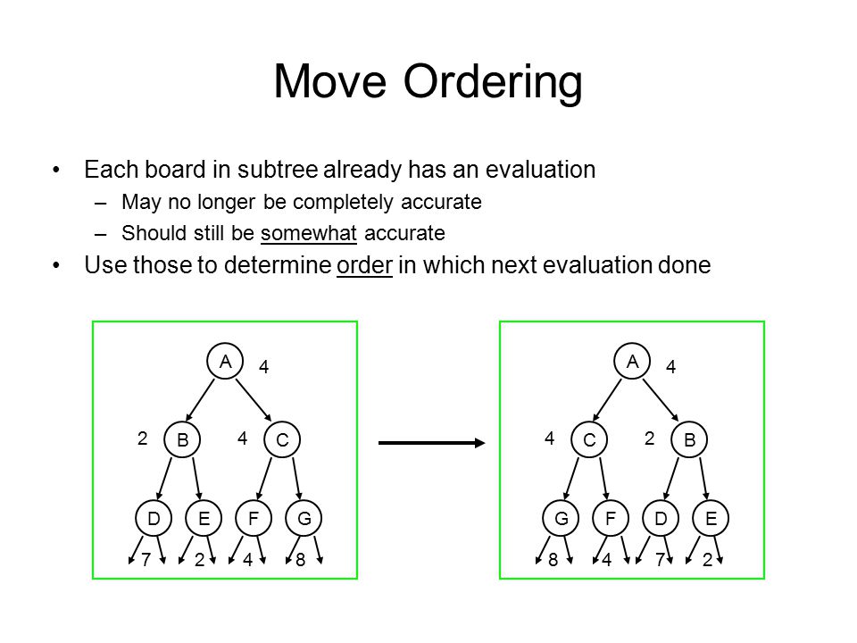 Move Ordering Each board in subtree already has an evaluation