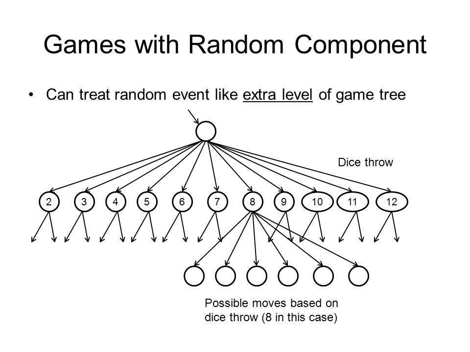 Games with Random Component