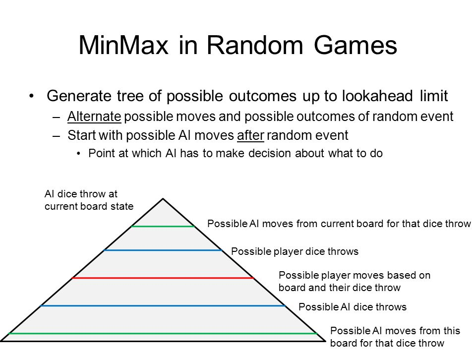 MinMax in Random Games Generate tree of possible outcomes up to lookahead limit. Alternate possible moves and possible outcomes of random event.
