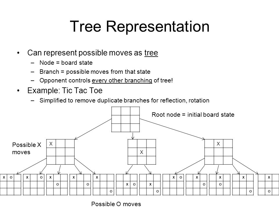 Tree Representation Can represent possible moves as tree