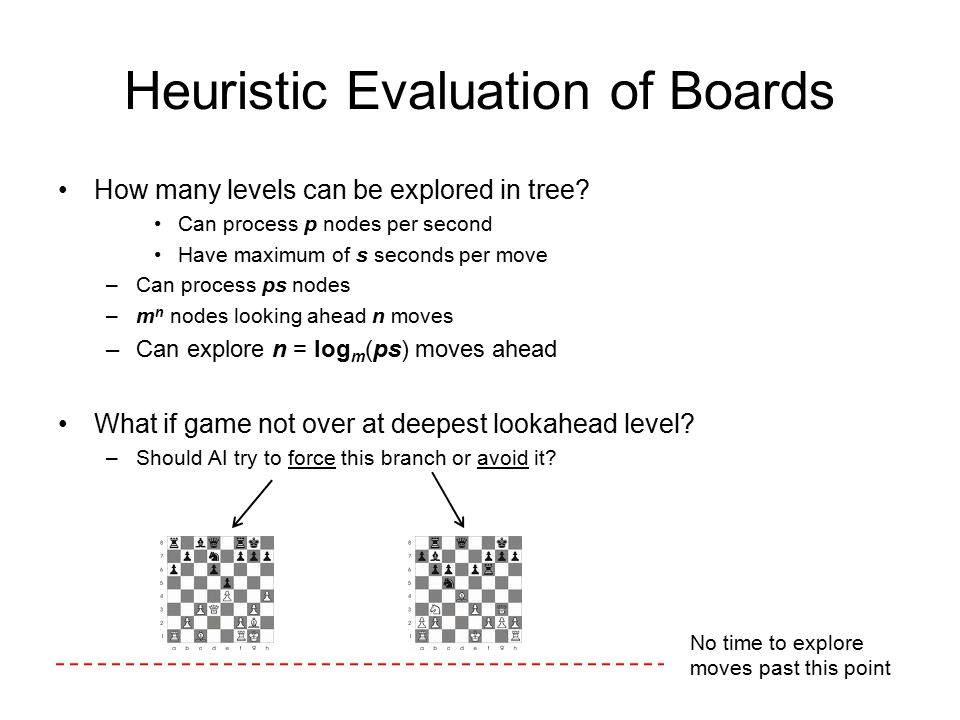 Heuristic Evaluation of Boards