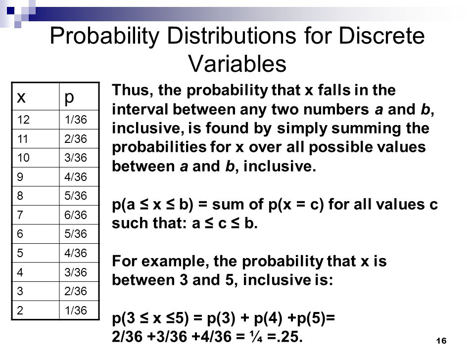 Probability Distributions for Discrete Variables