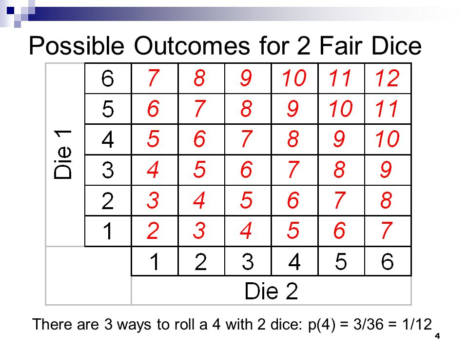 Possible Outcomes for 2 Fair Dice