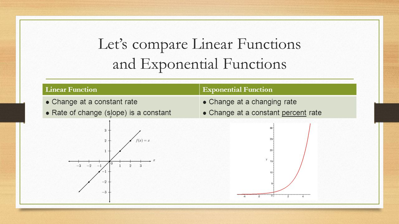 Warm Up Activity Put yourselves into groups of ppt download – Comparing Linear and Exponential Functions Worksheet