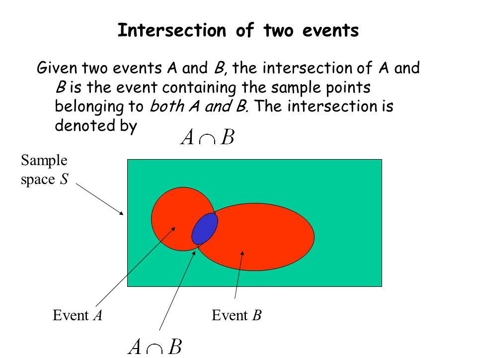 how to find point of intersection given two points