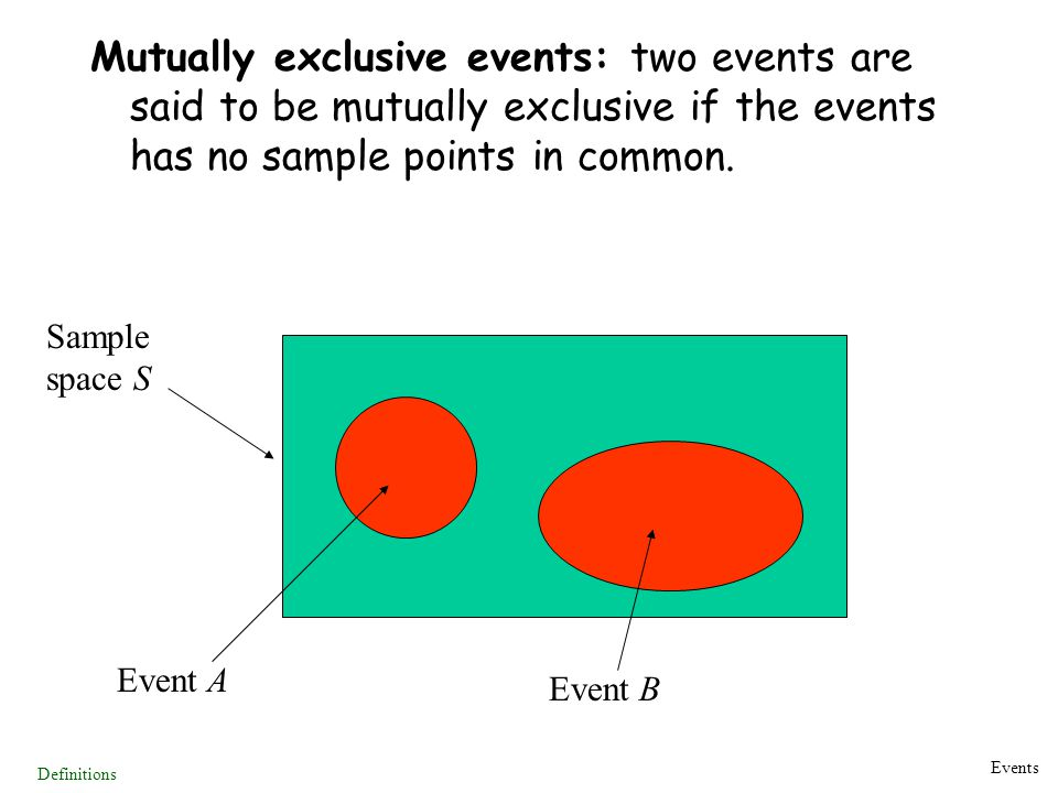 Mutually exclusive events: two events are said to be mutually exclusive if the events has no sample points in common.