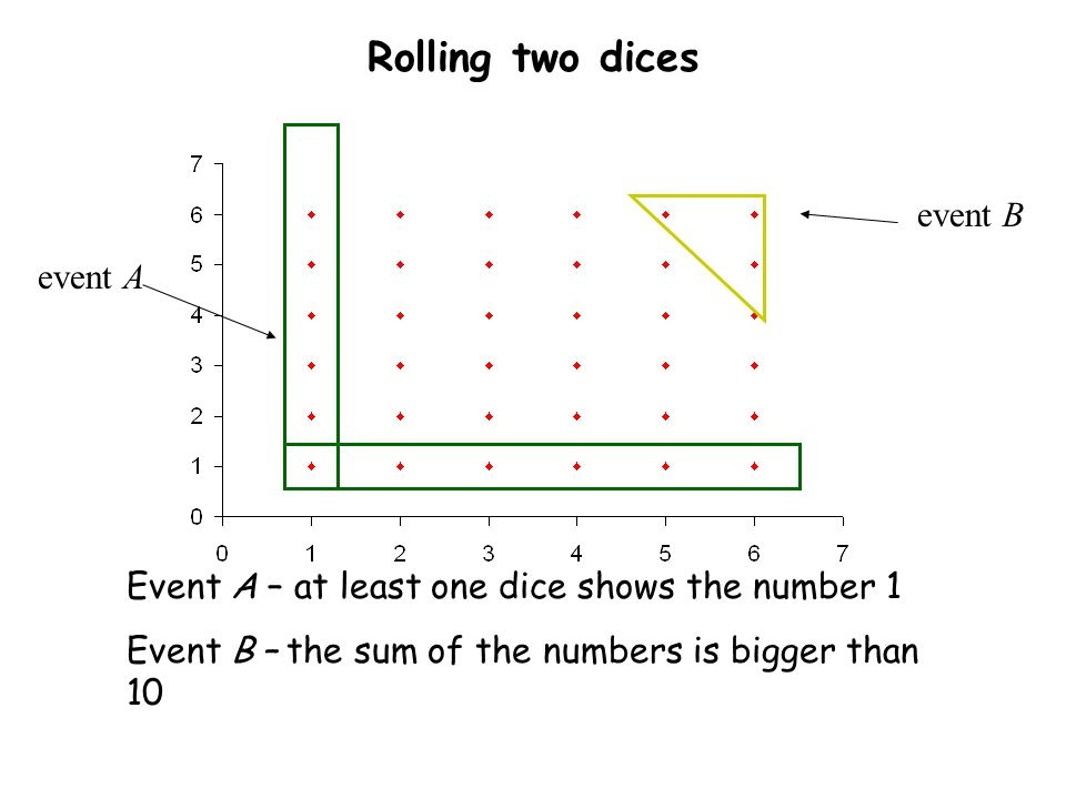 Rolling two dices event B event A