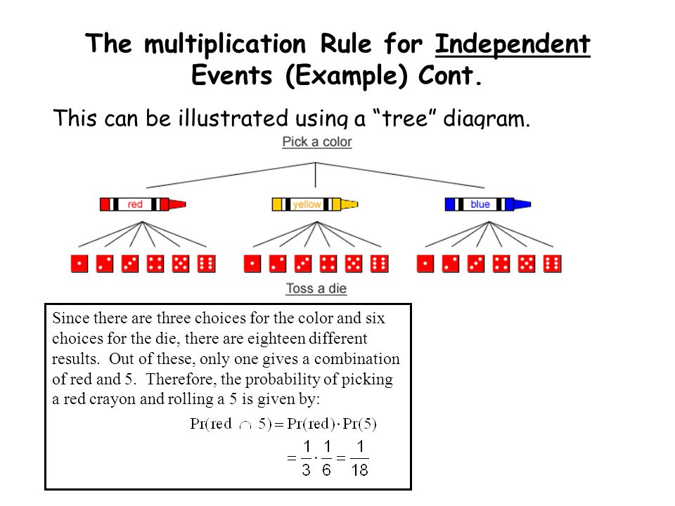 The multiplication Rule for Independent Events (Example) Cont.