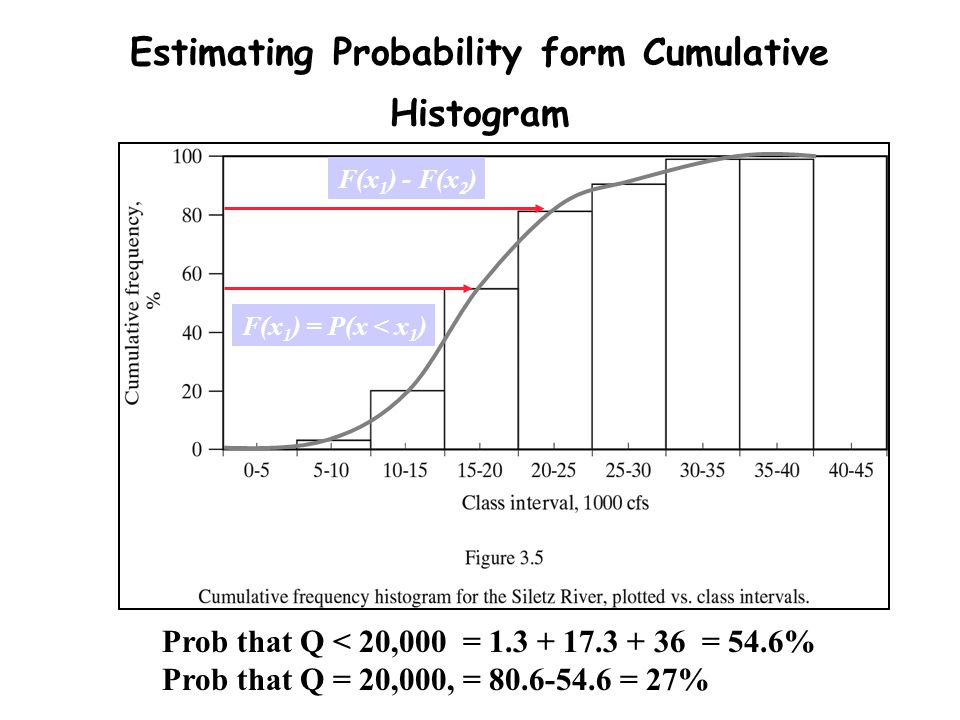 Estimating Probability form Cumulative Histogram