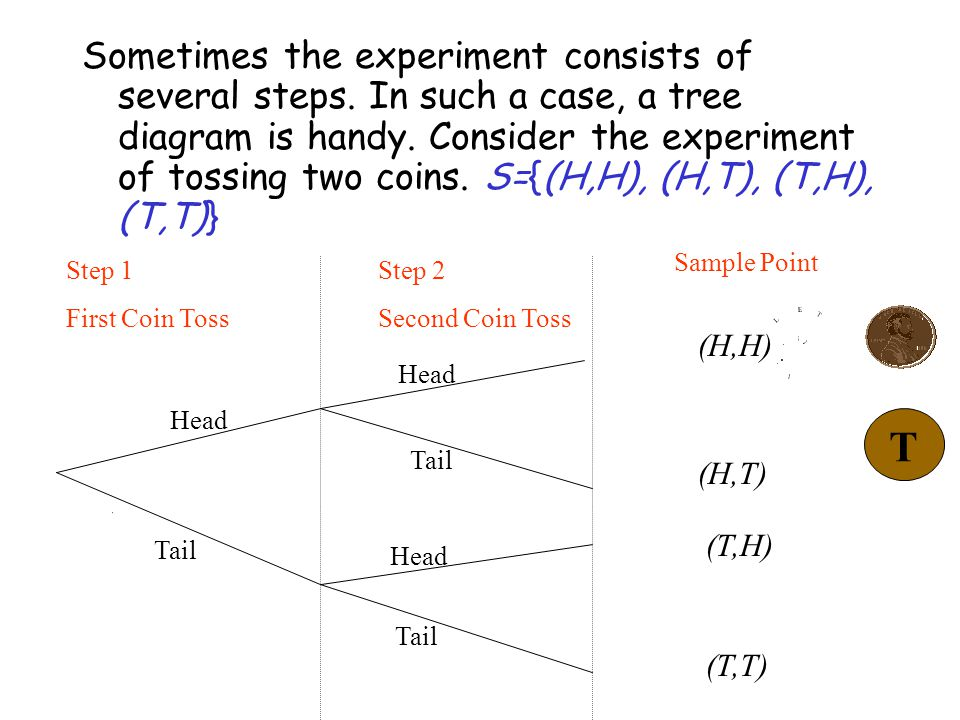 Sometimes the experiment consists of several steps