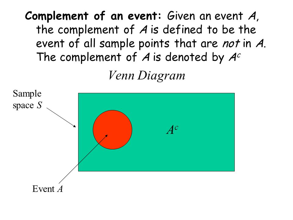Complement of an event: Given an event A, the complement of A is defined to be the event of all sample points that are not in A. The complement of A is denoted by Ac
