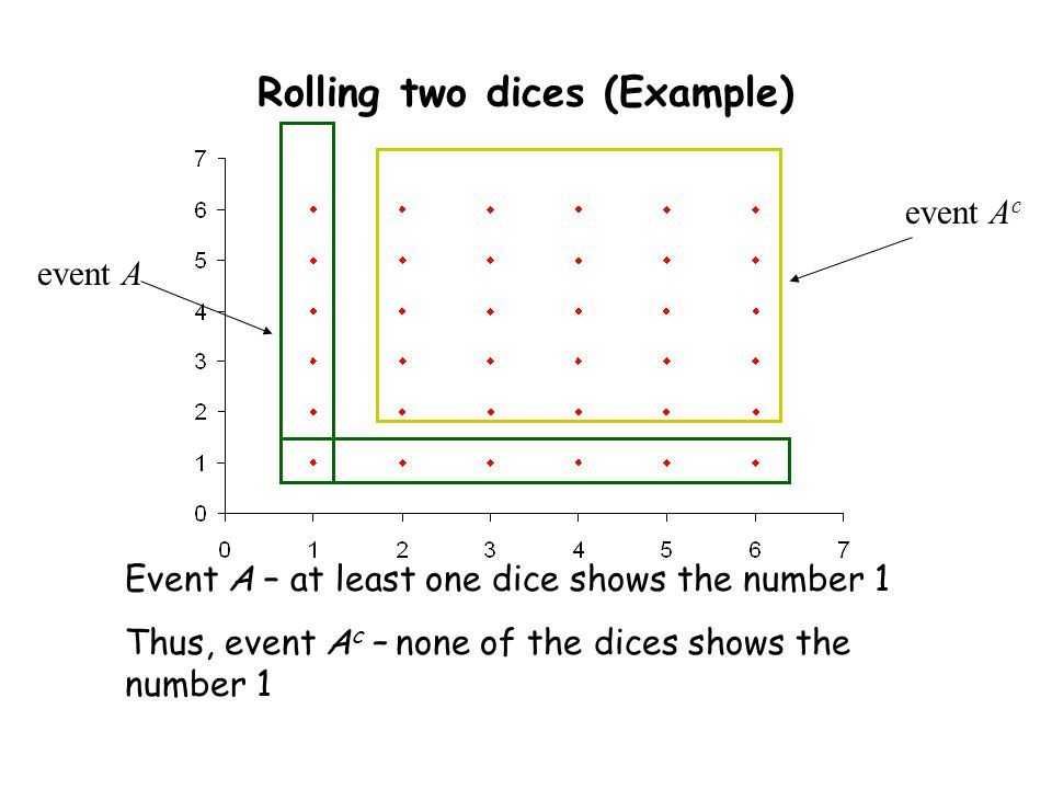 Rolling two dices (Example)