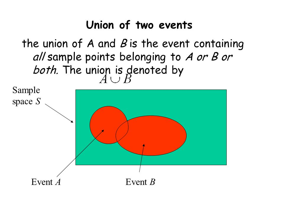Union of two events the union of A and B is the event containing all sample points belonging to A or B or both. The union is denoted by.
