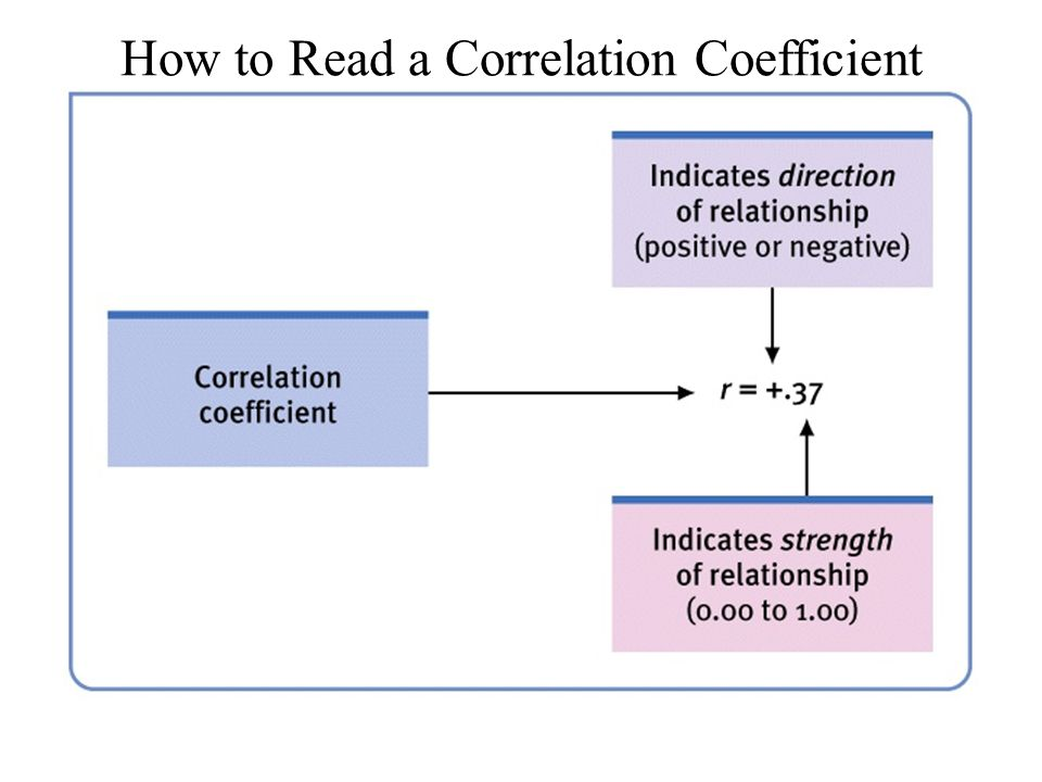 How to Read a Correlation Coefficient