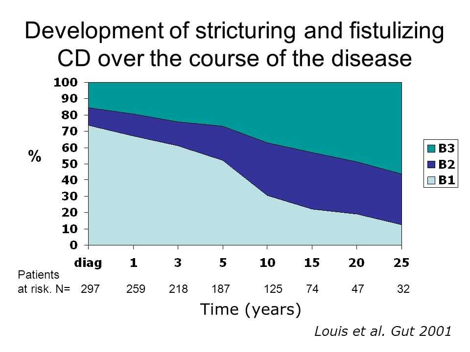 Development of stricturing and fistulizing CD over the course of the disease