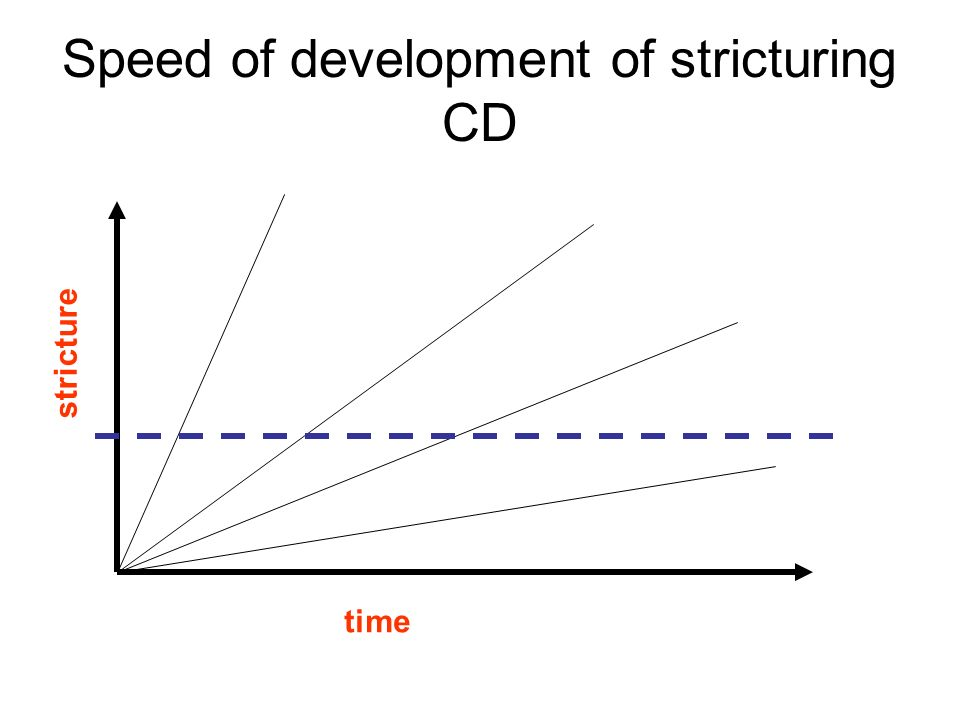 Speed of development of stricturing CD