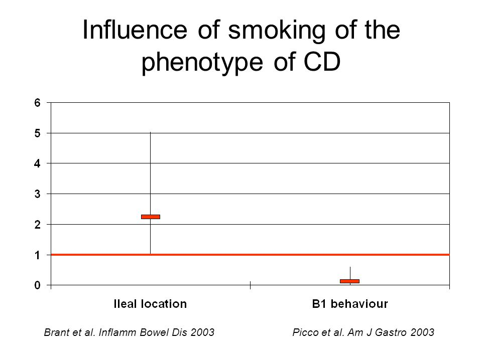 Influence of smoking of the phenotype of CD
