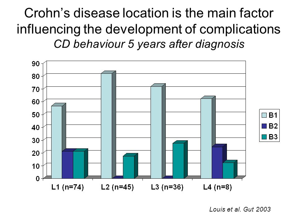 Crohn's disease location is the main factor influencing the development of complications CD behaviour 5 years after diagnosis