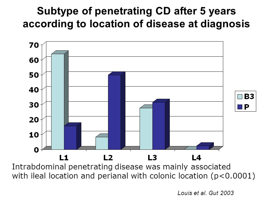 Subtype of penetrating CD after 5 years according to location of disease at diagnosis