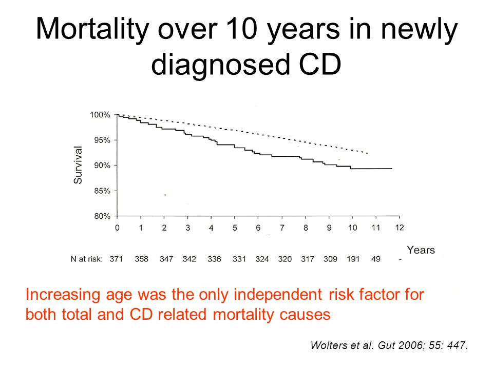 Mortality over 10 years in newly diagnosed CD