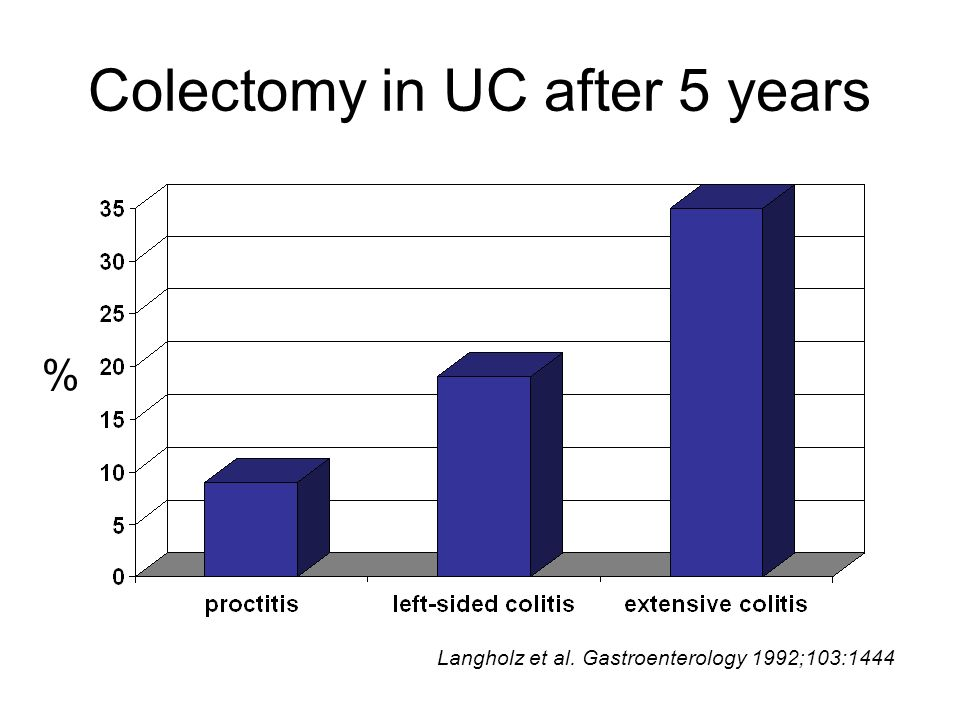 Colectomy in UC after 5 years