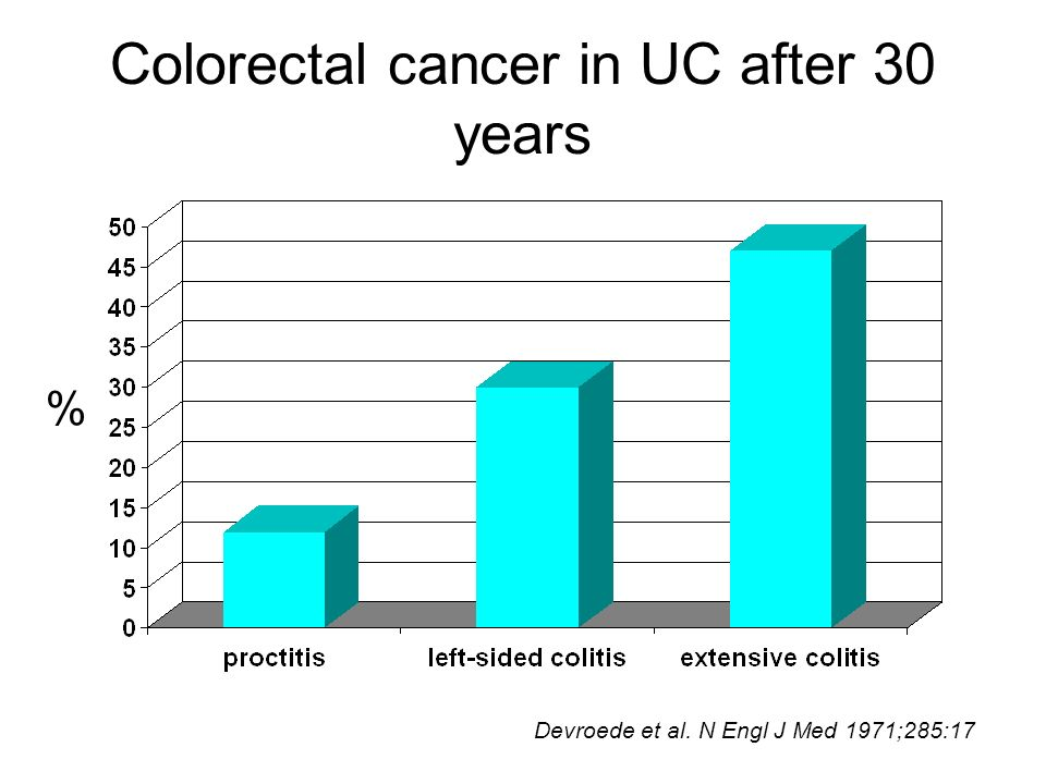 Colorectal cancer in UC after 30 years
