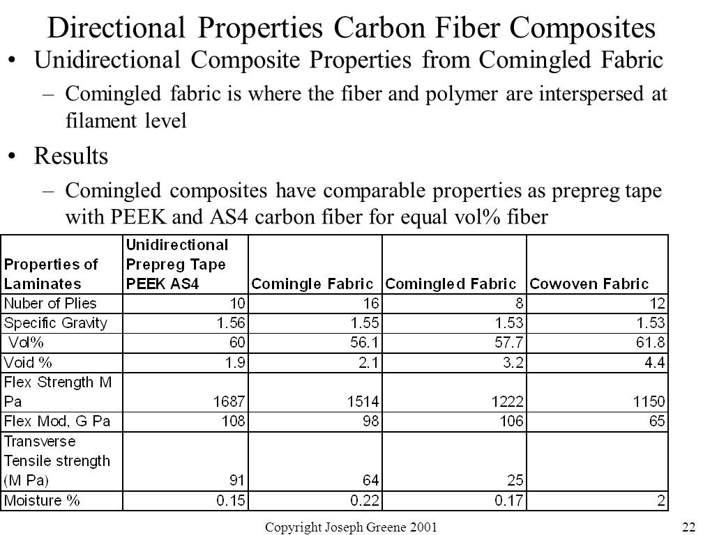 The Gallery For Gt Carbon Fiber Material Properties