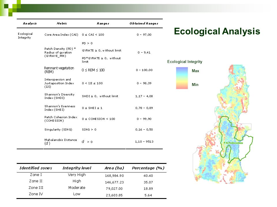 Ecological Analysis Ecological Integrity Max Min