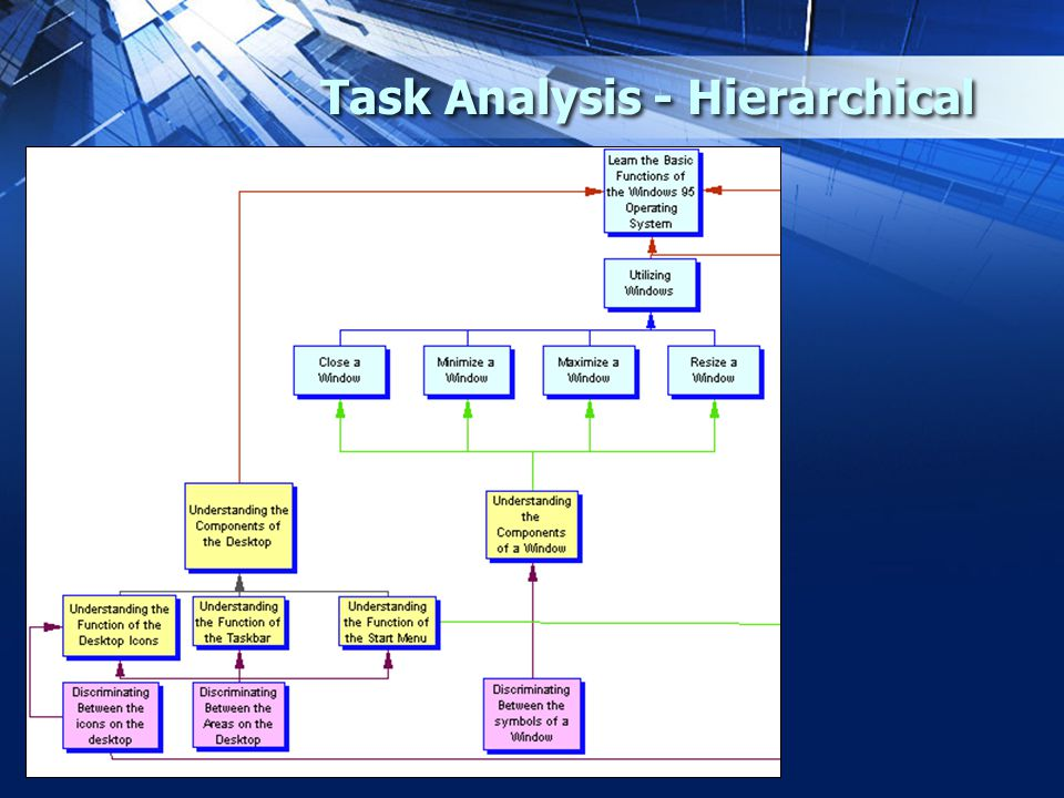 the steps in user task analysis The steps of the task analysis can be presented with pictures, text, or video step task analysis national professional development center on asd 2015 3 step 2: using ta this step describes the process of using each of the task analysis procedures 21 follow the unique steps for backward chaining.