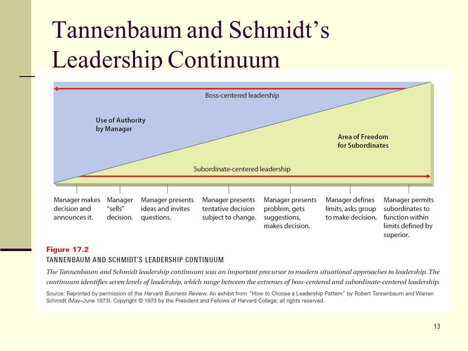 tannnebaum schmidt s continuum of leadership Leadership is a necessary, evolutionary path toward transformational   continuum of leadership that can not be  transactional leadership is based on  classical.