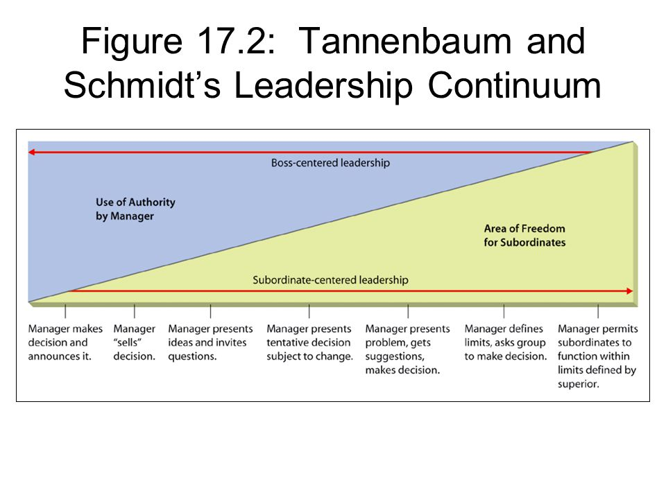 tannenbaum and schmidt leadership styles Extracts from this document introduction consider tannenbaum & schmidt's model of leadership styles and discuss its possible relevance to the later contingency.