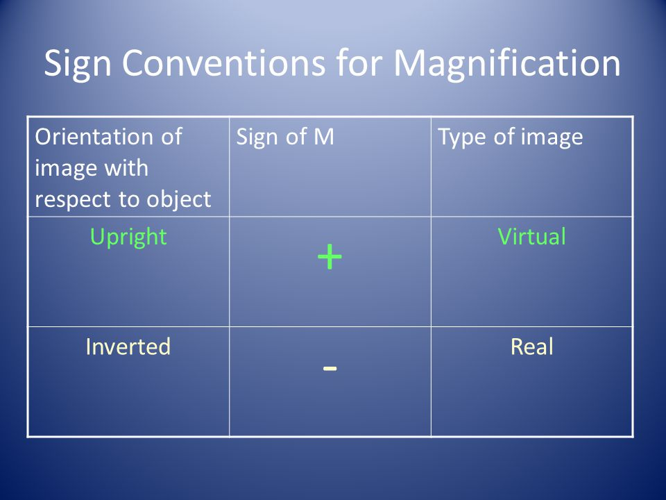 Sign Conventions for Magnification
