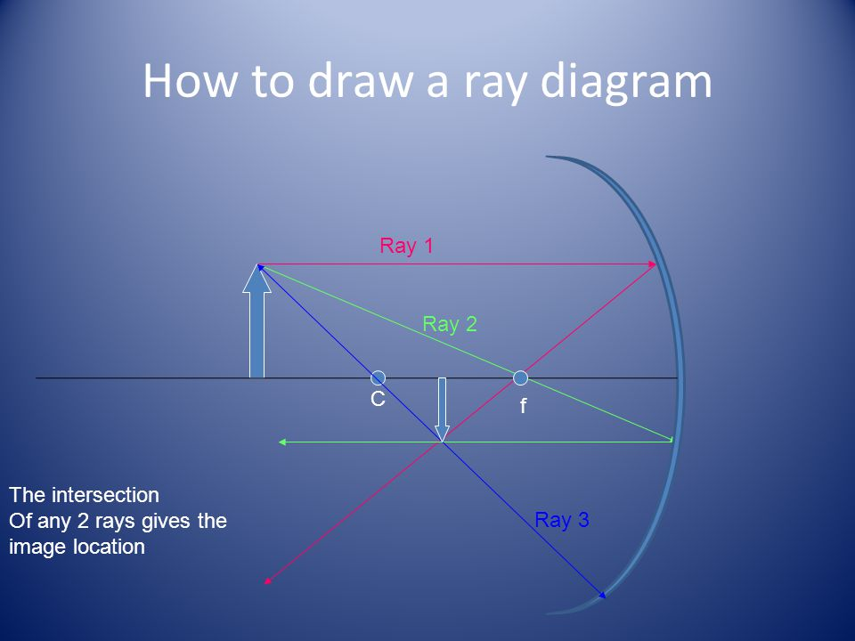How to draw a ray diagram
