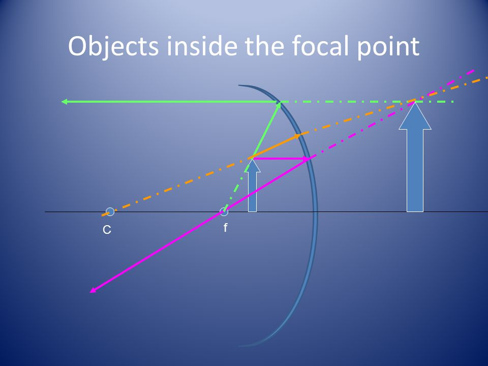 Objects inside the focal point