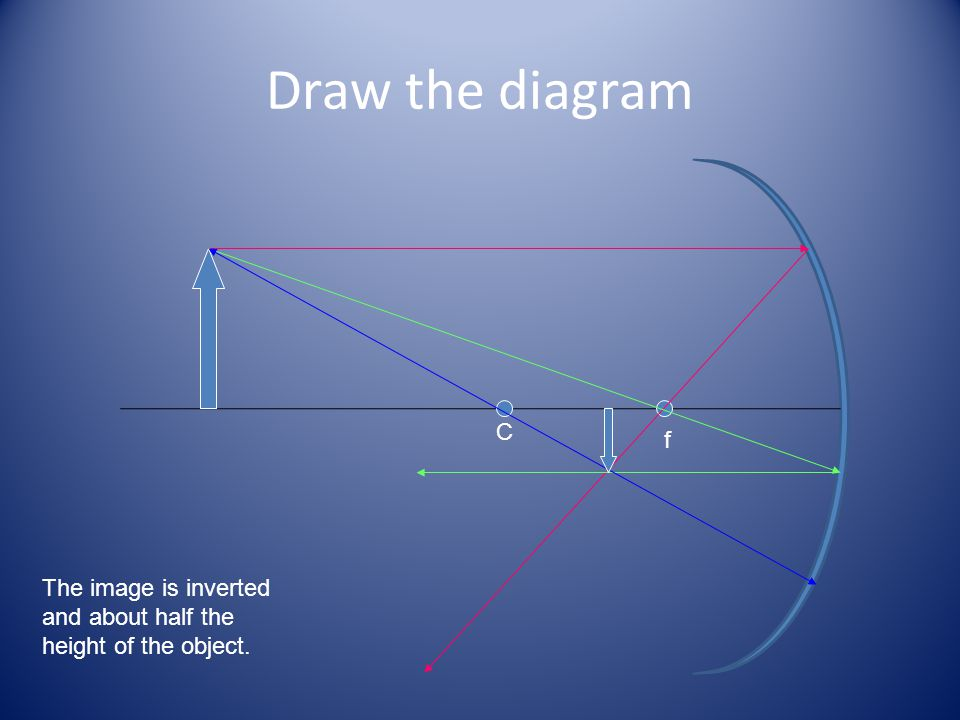 Draw the diagram f C The image is inverted and about half the height of the object.