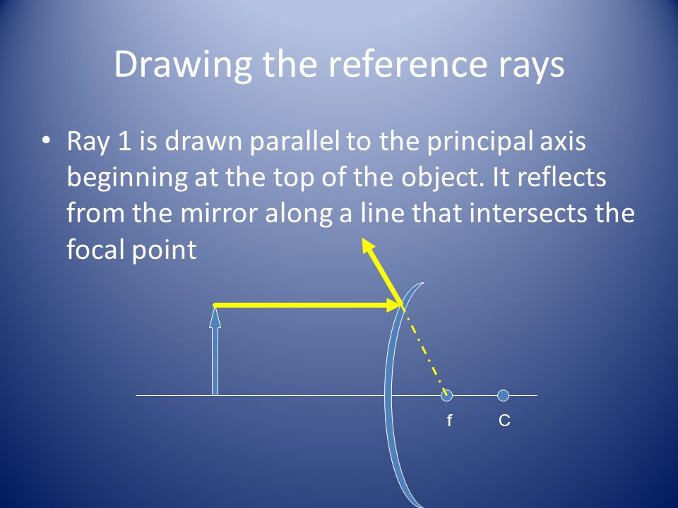 Drawing the reference rays