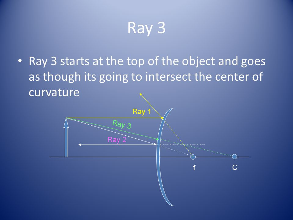 Ray 3 Ray 3 starts at the top of the object and goes as though its going to intersect the center of curvature.