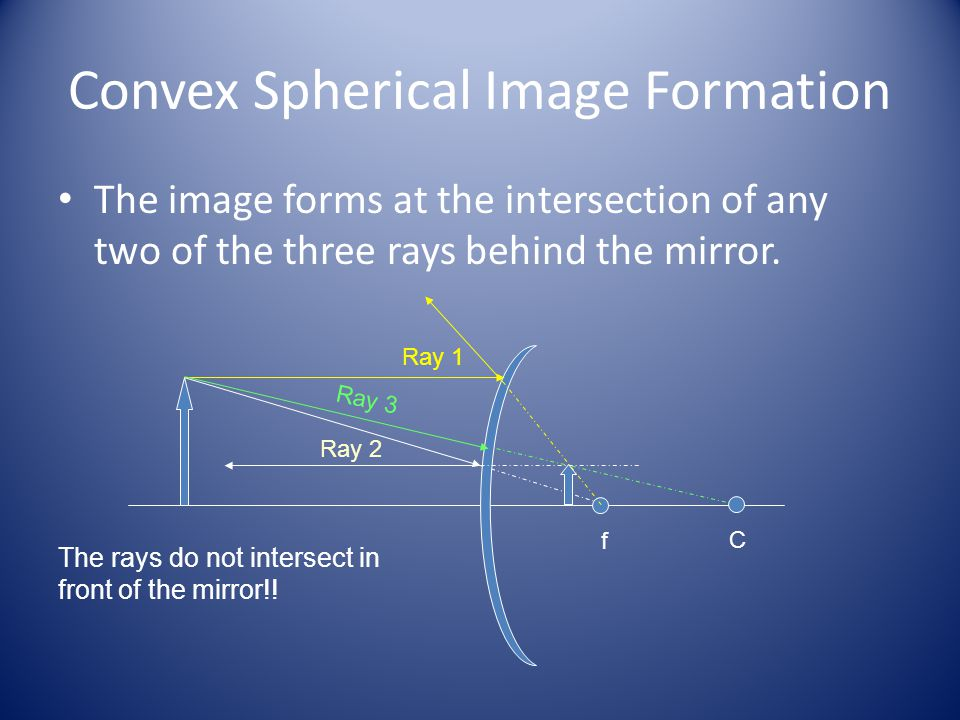Convex Spherical Image Formation