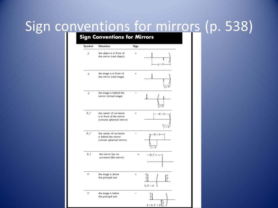 Sign conventions for mirrors (p. 538)