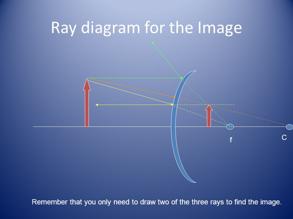 Ray diagram for the Image