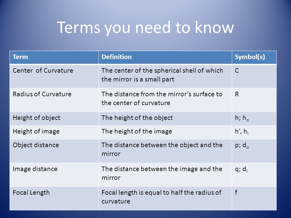 Terms you need to know Term Definition Symbol(s) Center of Curvature