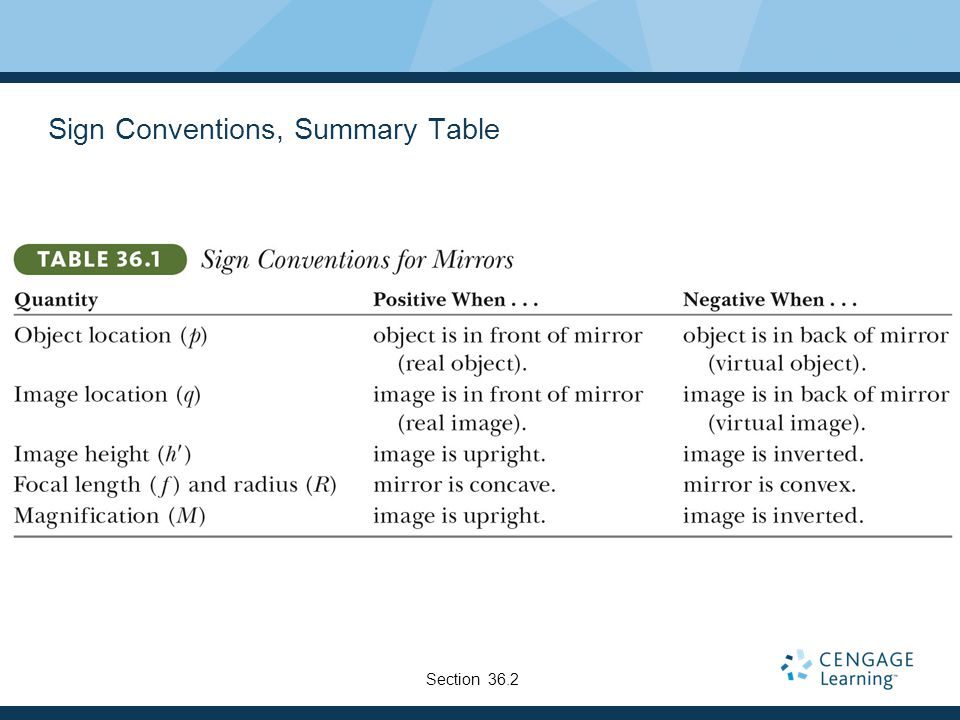 Sign Conventions, Summary Table