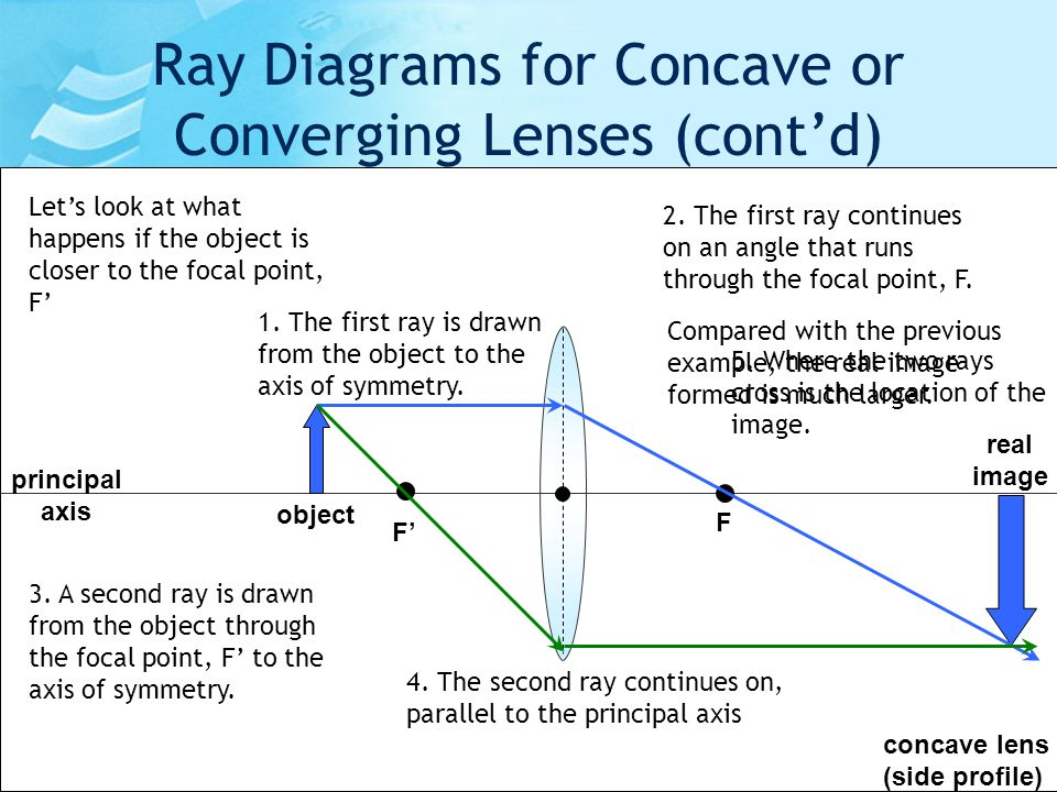 how to draw ray diagrams for lenses