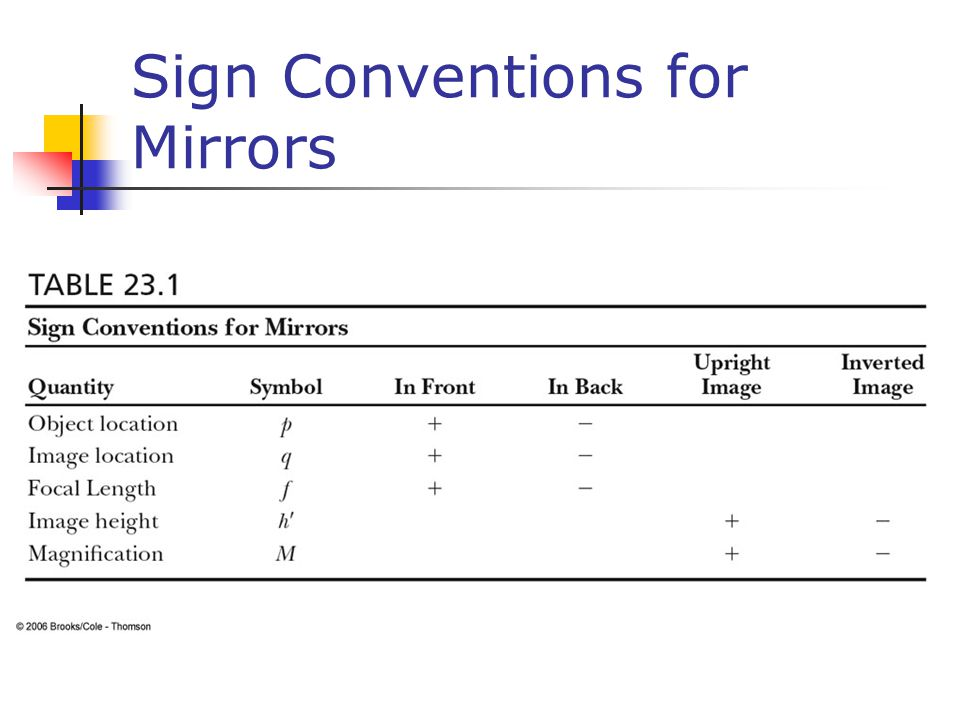 Sign Conventions for Mirrors