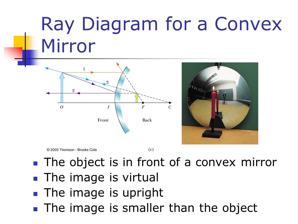 Ray Diagram for a Convex Mirror