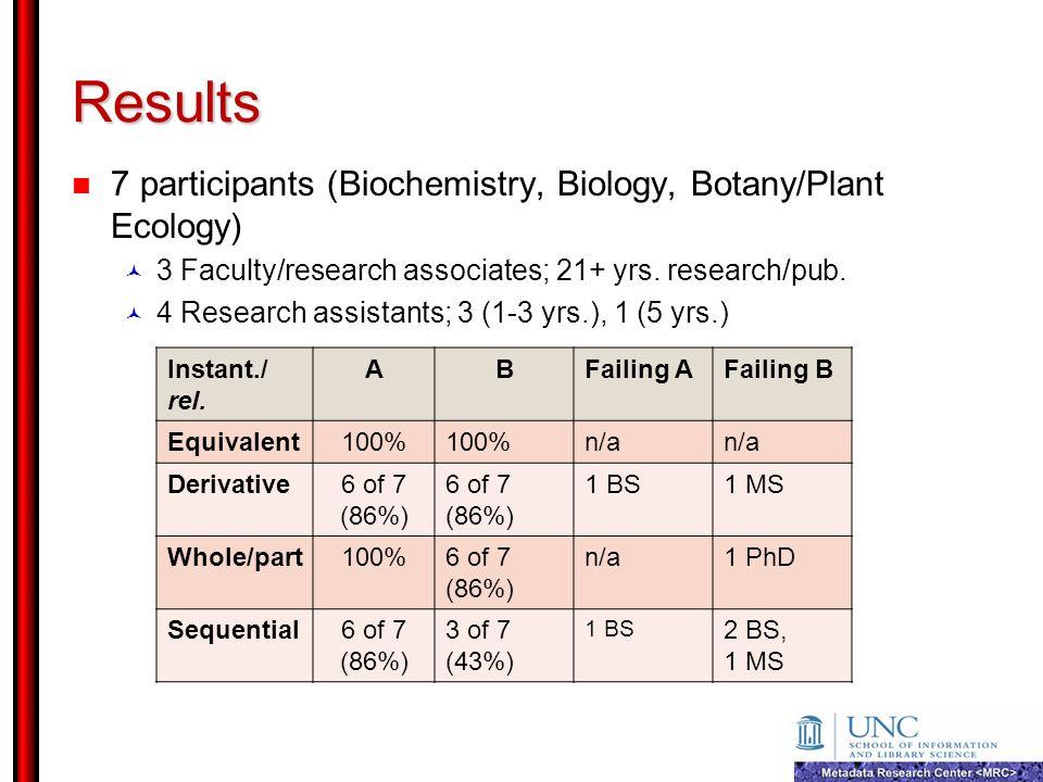 Results 7 participants (Biochemistry, Biology, Botany/Plant Ecology)