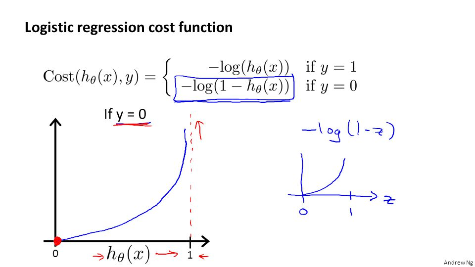 regression analysis of cost function The goal of regression analysis is to determine the values of parameters for a function that cause the function to best fit a set of data observations that you provide.