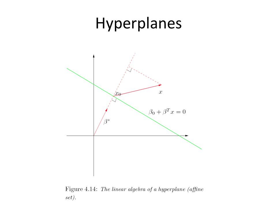 Hyperplane
