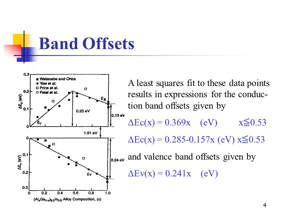 Band Offsets A least squares fit to these data points results in expressions for the conduc-tion band offsets given by.